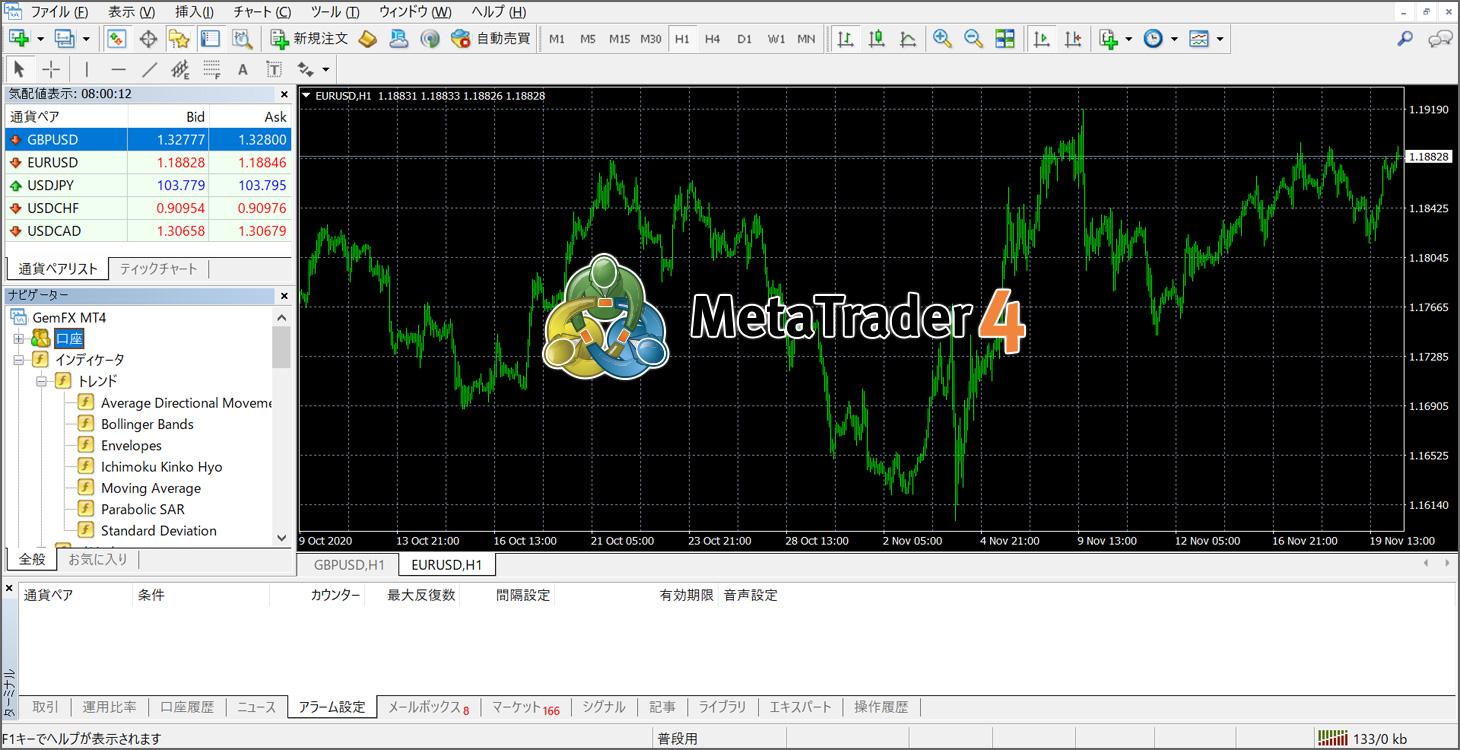 MT4の基本画面