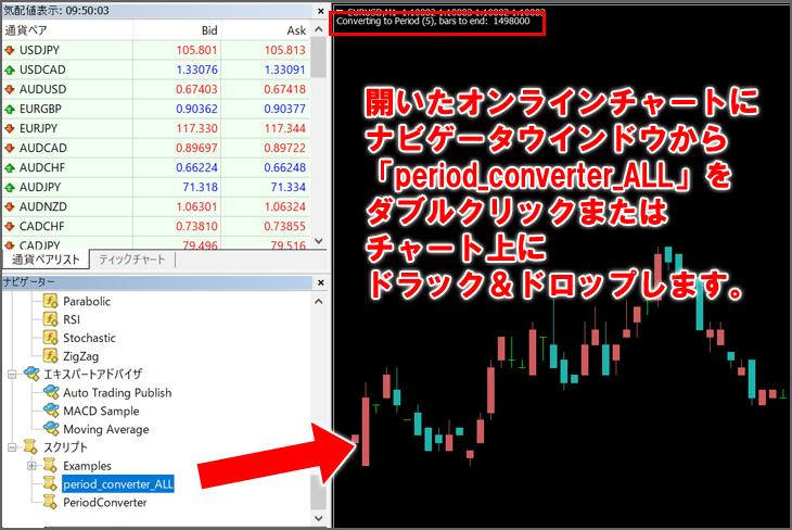 開いたオンラインチャートに、ナビゲータウインドウから「period_converter_ALL」をダブルクリック、またはチャート上にドラック&ドロップする