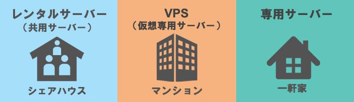 共用サーバーはシェアハウス、VPSはマンション、専用サーバーは一軒家