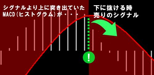 シグナルより上に突き出ていたMACD(ヒストグラム)が下に抜ける時売りのシグナル