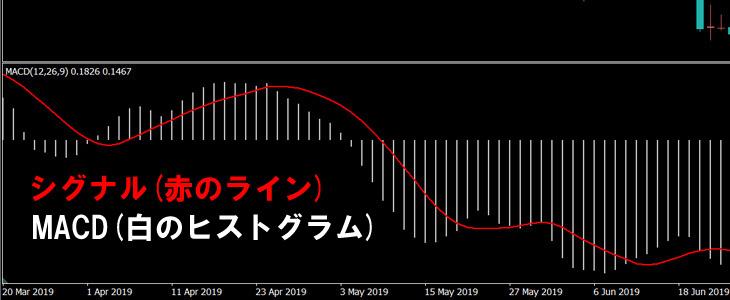 MACD(白のヒストグラム)とシグナル(赤のライン)で構成されます
