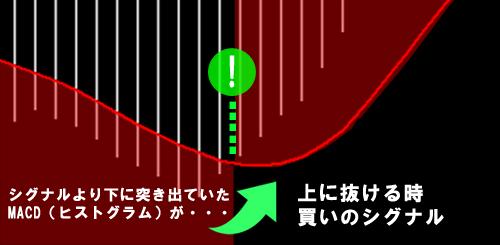 シグナルより下に突き出ていたMACD(ヒストグラム)が上に抜ける時買いのシグナル
