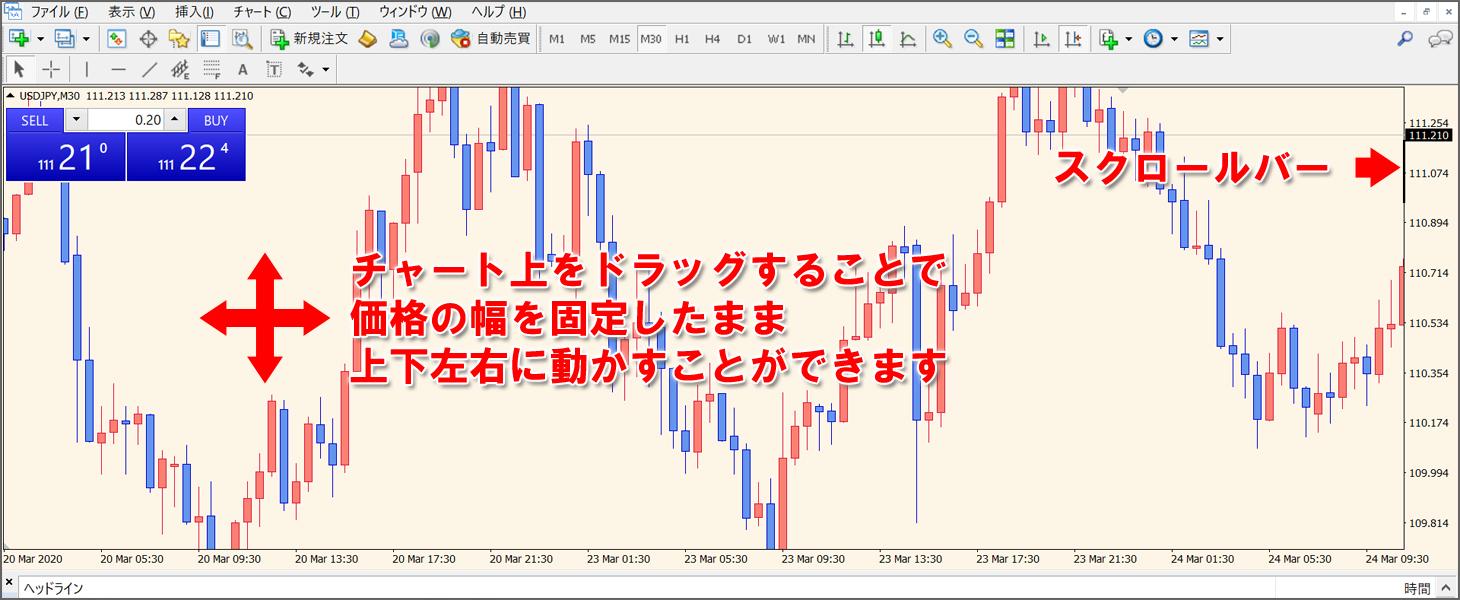 チャート上をドラッグする事で価格の幅を固定したまま上下左右に動かすことができます