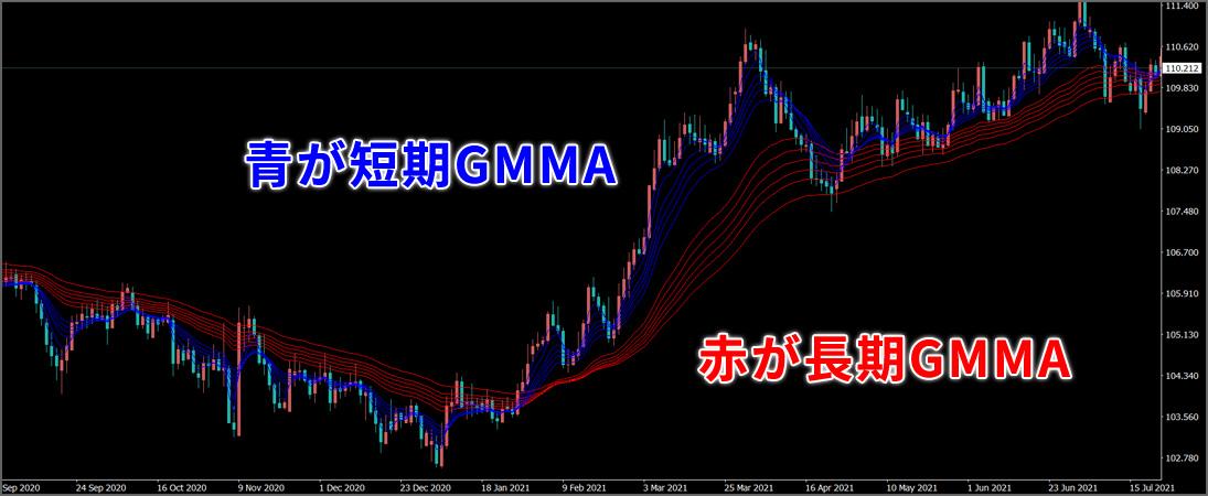 青が長期GMAA赤が短期GMAA
